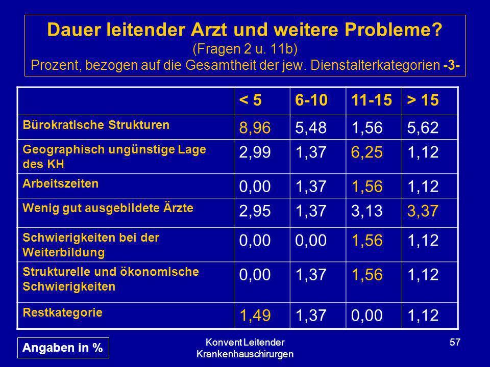 Konvent Leitender Krankenhauschirurgen 57 Dauer leitender Arzt und weitere Probleme? (Fragen 2 u. 11b) Prozent, bezogen auf die Gesamtheit der jew. Di