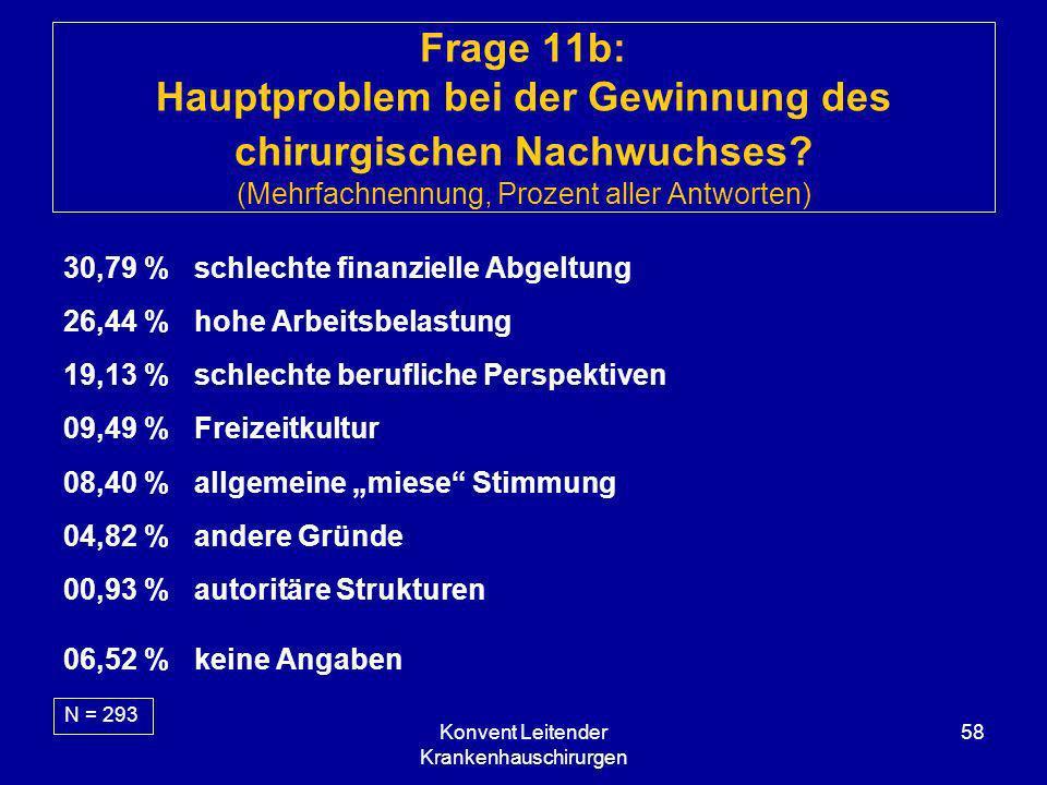 Konvent Leitender Krankenhauschirurgen 58 Frage 11b: Hauptproblem bei der Gewinnung des chirurgischen Nachwuchses? (Mehrfachnennung, Prozent aller Ant