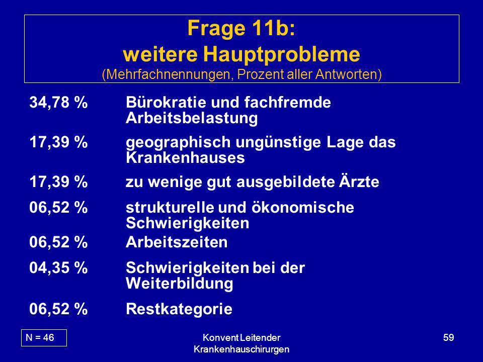 Konvent Leitender Krankenhauschirurgen 59 Frage 11b: weitere Hauptprobleme (Mehrfachnennungen, Prozent aller Antworten) 34,78 %Bürokratie und fachfrem