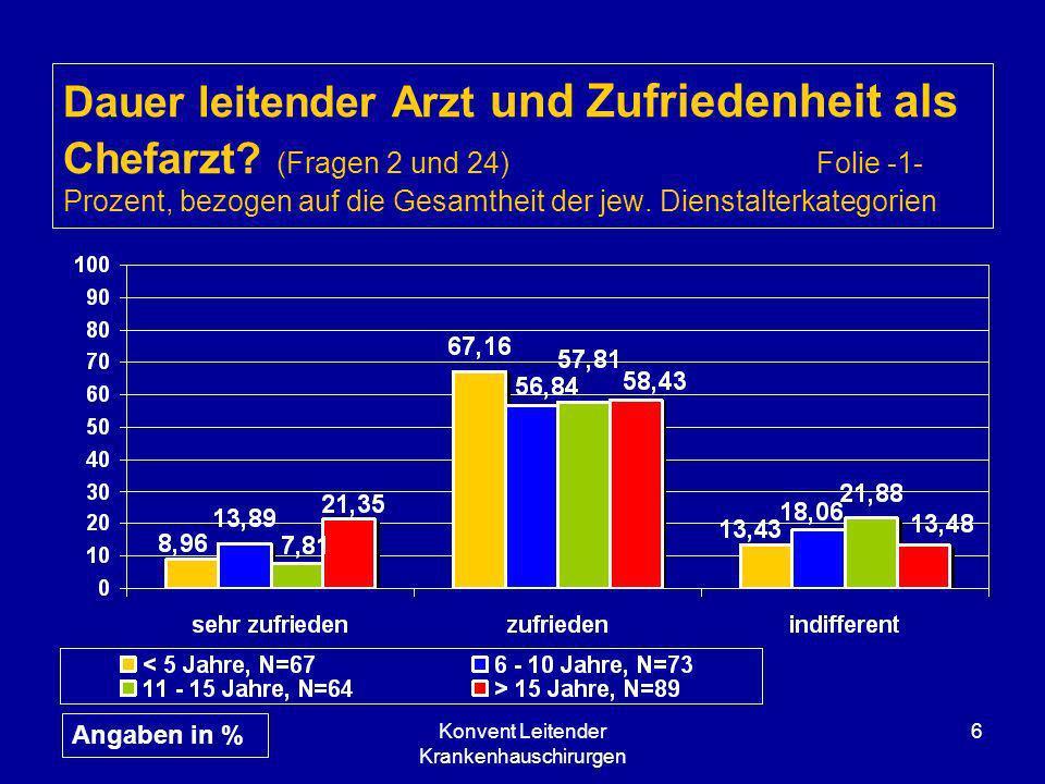 Konvent Leitender Krankenhauschirurgen 6 Dauer leitender Arzt und Zufriedenheit als Chefarzt? (Fragen 2 und 24) Folie -1- Prozent, bezogen auf die Ges