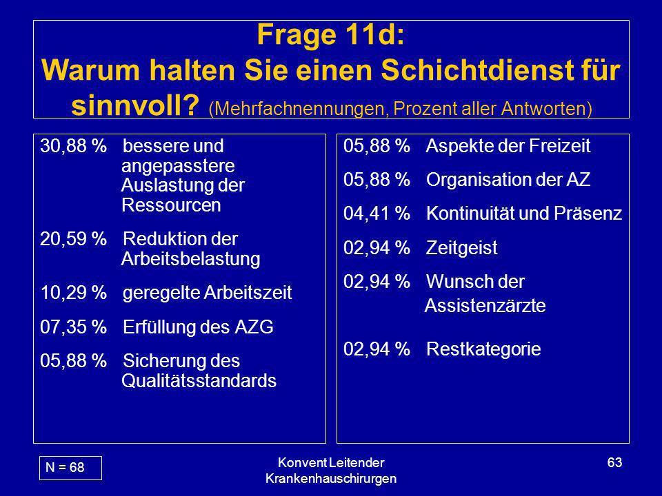 Konvent Leitender Krankenhauschirurgen 63 Frage 11d: Warum halten Sie einen Schichtdienst für sinnvoll? (Mehrfachnennungen, Prozent aller Antworten) 3