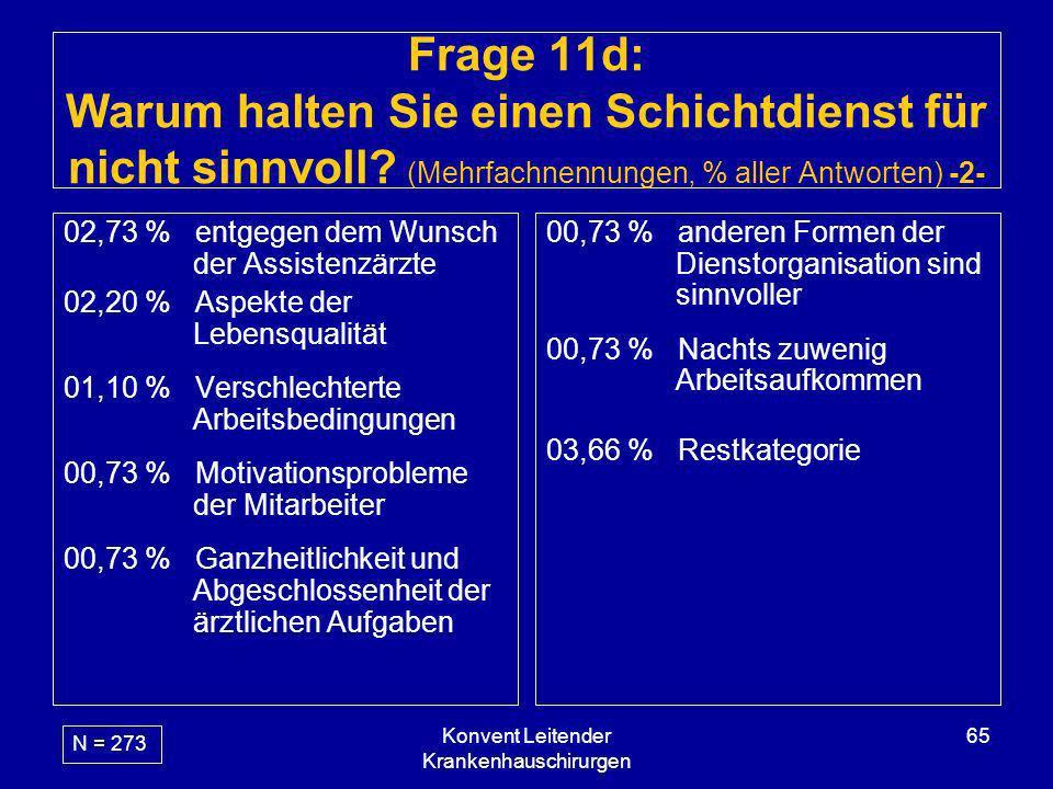 Konvent Leitender Krankenhauschirurgen 65 Frage 11d: Warum halten Sie einen Schichtdienst für nicht sinnvoll? (Mehrfachnennungen, % aller Antworten) -