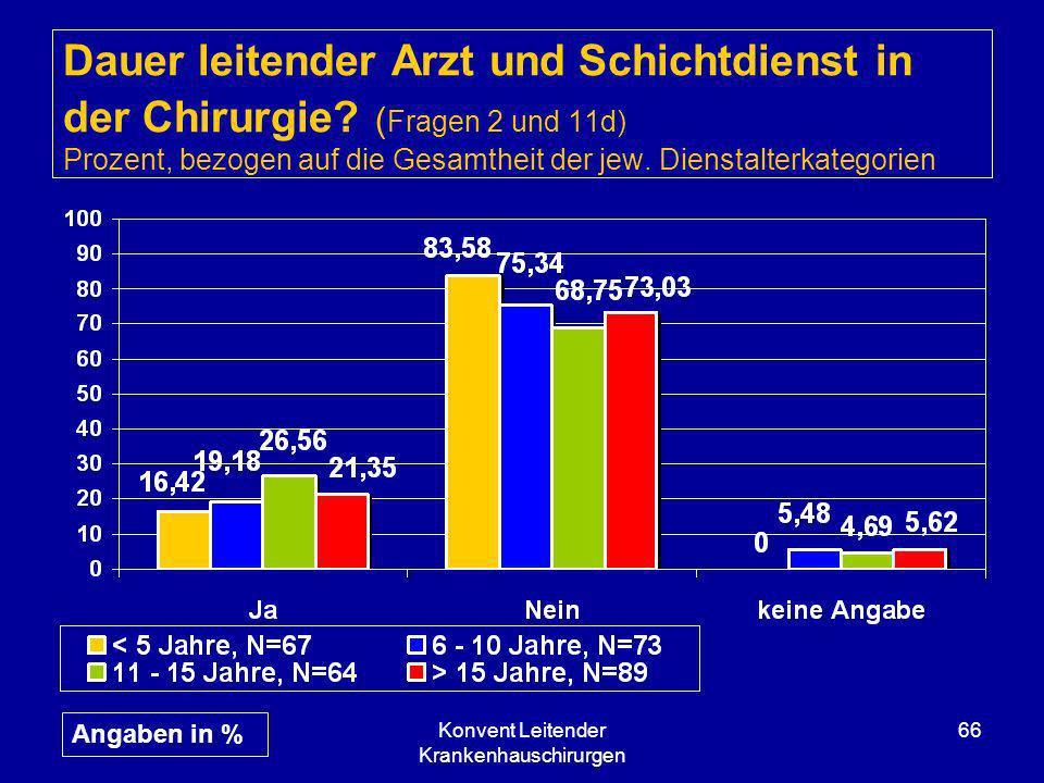 Konvent Leitender Krankenhauschirurgen 66 Dauer leitender Arzt und Schichtdienst in der Chirurgie? ( Fragen 2 und 11d) Prozent, bezogen auf die Gesamt