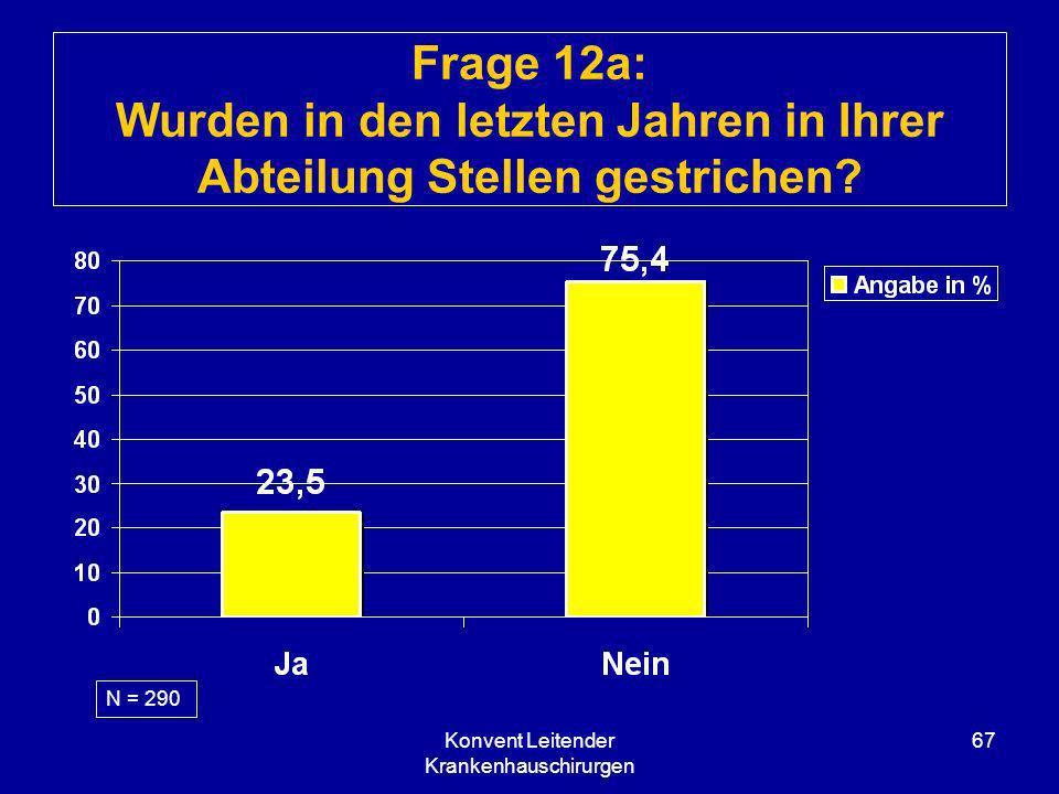 Konvent Leitender Krankenhauschirurgen 67 Frage 12a: Wurden in den letzten Jahren in Ihrer Abteilung Stellen gestrichen? N = 290