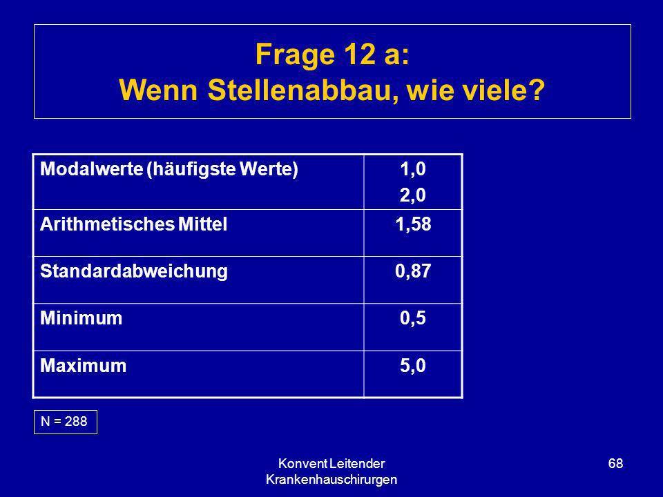 Konvent Leitender Krankenhauschirurgen 68 Frage 12 a: Wenn Stellenabbau, wie viele? N = 288 Modalwerte (häufigste Werte)1,0 2,0 Arithmetisches Mittel1