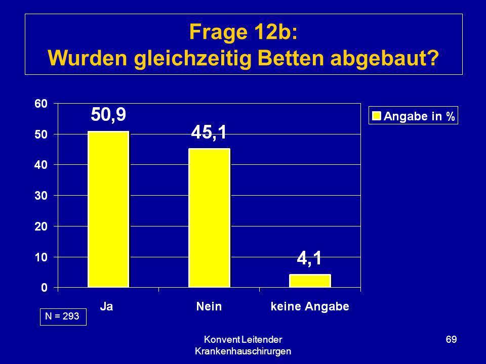 Konvent Leitender Krankenhauschirurgen 69 Frage 12b: Wurden gleichzeitig Betten abgebaut? N = 293