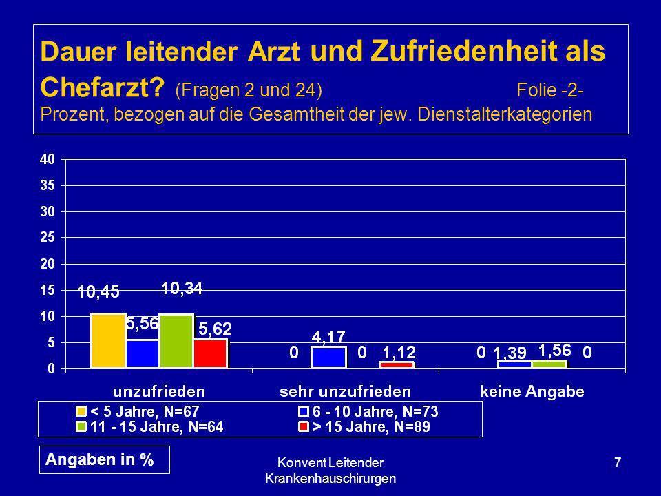 Konvent Leitender Krankenhauschirurgen 7 Dauer leitender Arzt und Zufriedenheit als Chefarzt? (Fragen 2 und 24) Folie -2- Prozent, bezogen auf die Ges