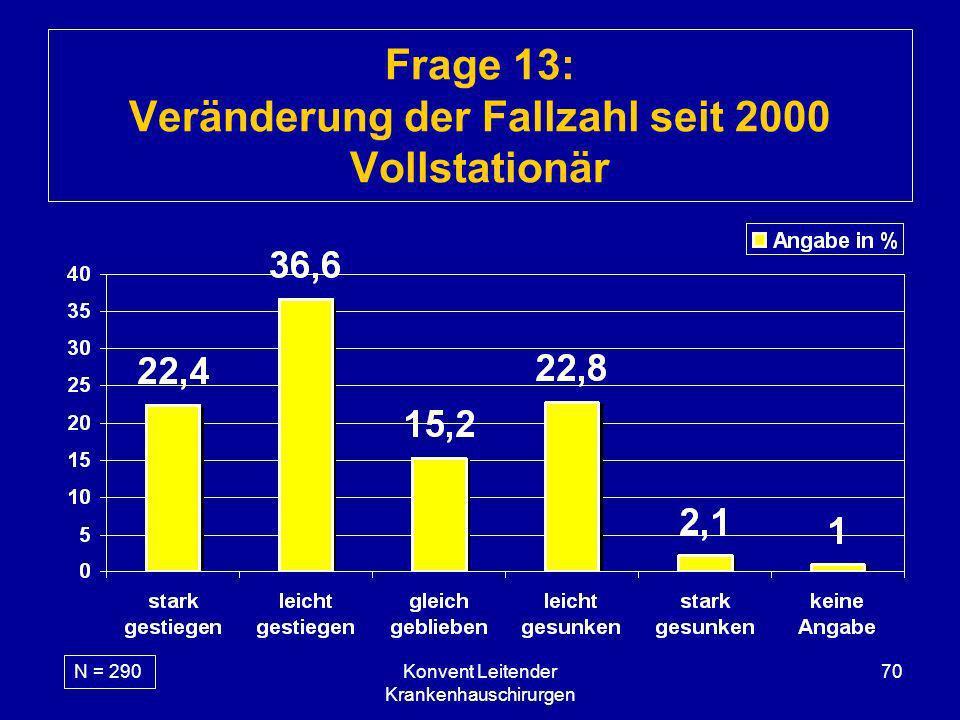 Konvent Leitender Krankenhauschirurgen 70 Frage 13: Veränderung der Fallzahl seit 2000 Vollstationär N = 290