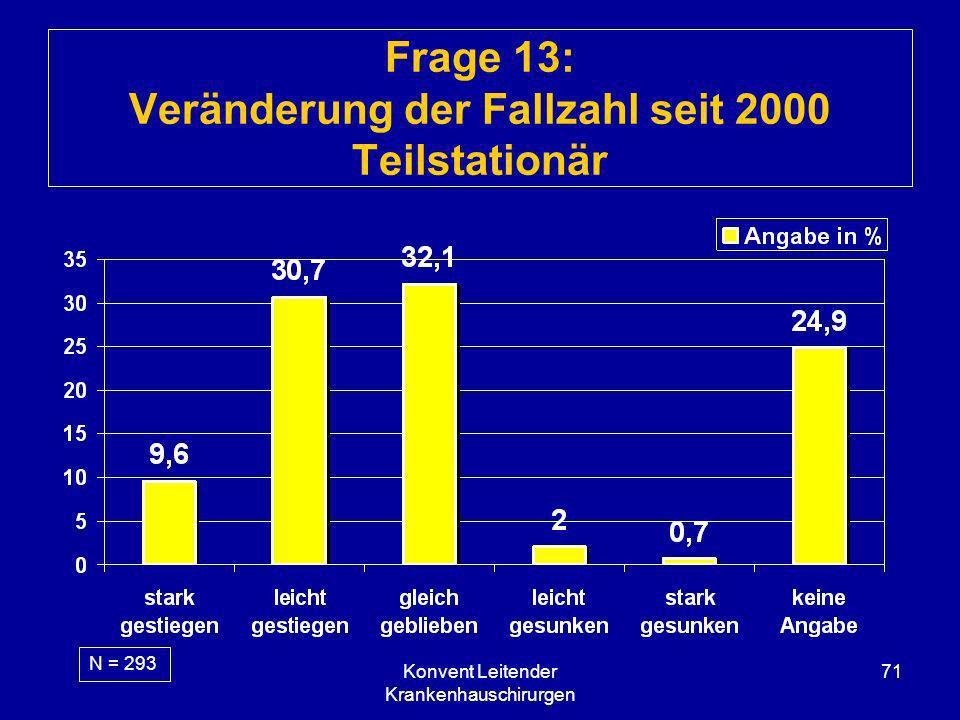 Konvent Leitender Krankenhauschirurgen 71 Frage 13: Veränderung der Fallzahl seit 2000 Teilstationär N = 293