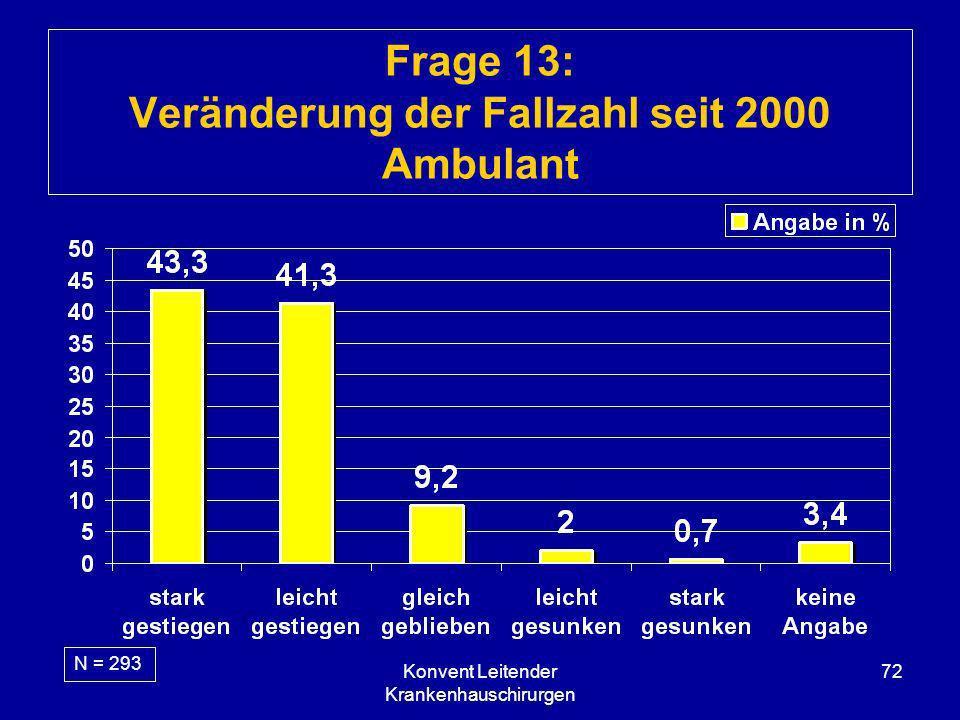 Konvent Leitender Krankenhauschirurgen 72 Frage 13: Veränderung der Fallzahl seit 2000 Ambulant N = 293