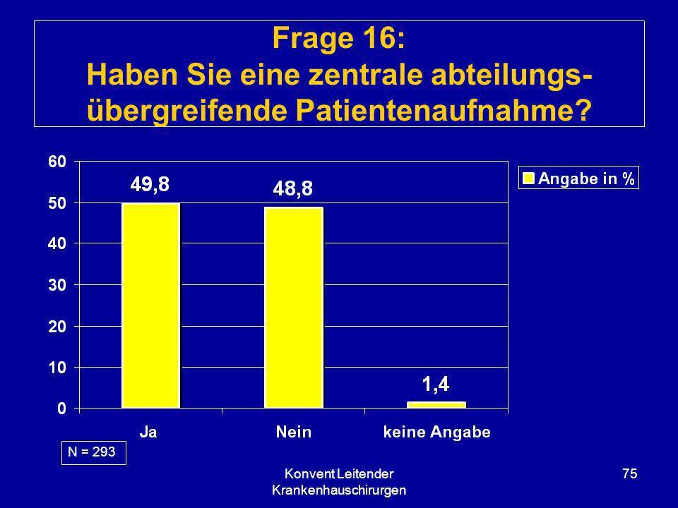 Konvent Leitender Krankenhauschirurgen 75 Frage 16: Haben Sie eine zentrale abteilungs- übergreifende Patientenaufnahme? N = 293