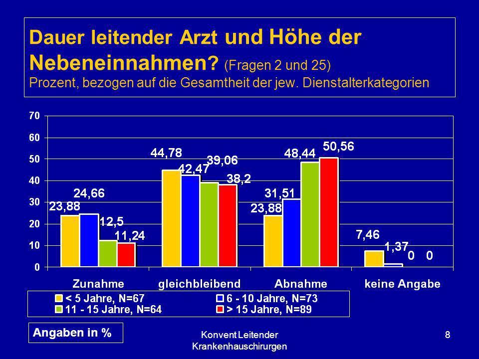 Konvent Leitender Krankenhauschirurgen 8 Dauer leitender Arzt und Höhe der Nebeneinnahmen ? (Fragen 2 und 25) Prozent, bezogen auf die Gesamtheit der