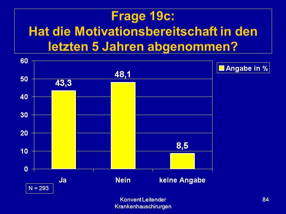 Konvent Leitender Krankenhauschirurgen 84 Frage 19c: Hat die Motivationsbereitschaft in den letzten 5 Jahren abgenommen? N = 293