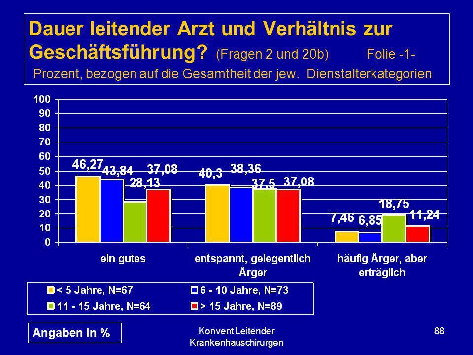Konvent Leitender Krankenhauschirurgen 88 Dauer leitender Arzt und Verhältnis zur Geschäftsführung? (Fragen 2 und 20b) Folie -1- Prozent, bezogen auf