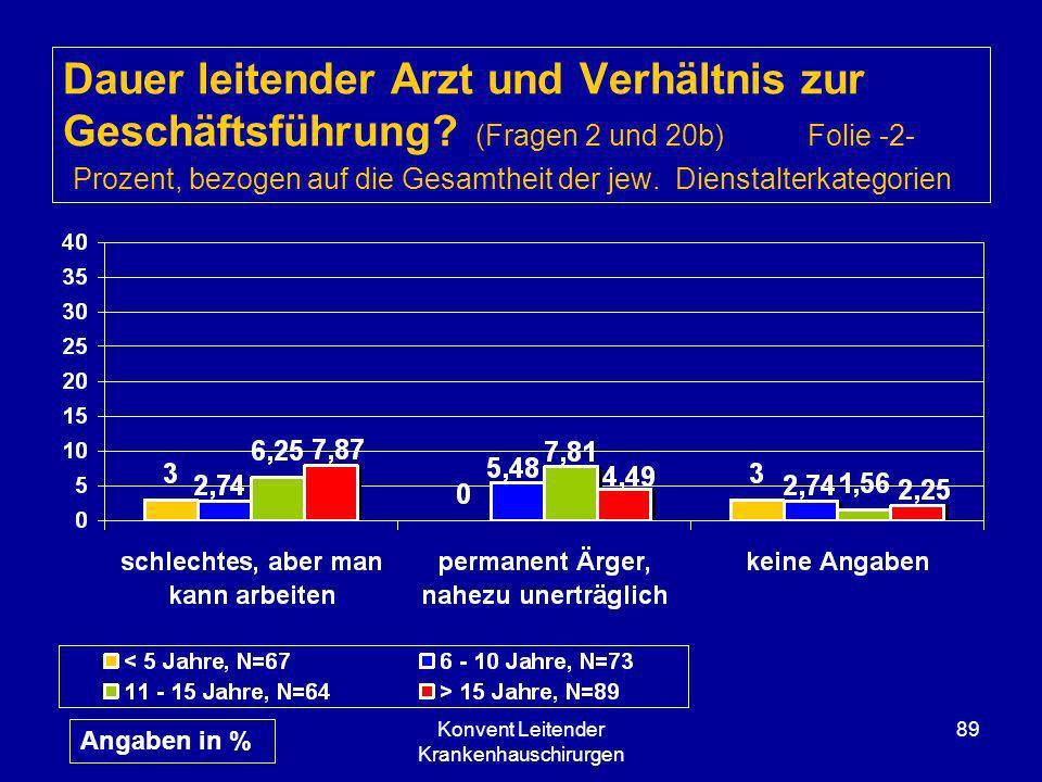 Konvent Leitender Krankenhauschirurgen 89 Dauer leitender Arzt und Verhältnis zur Geschäftsführung? (Fragen 2 und 20b) Folie -2- Prozent, bezogen auf