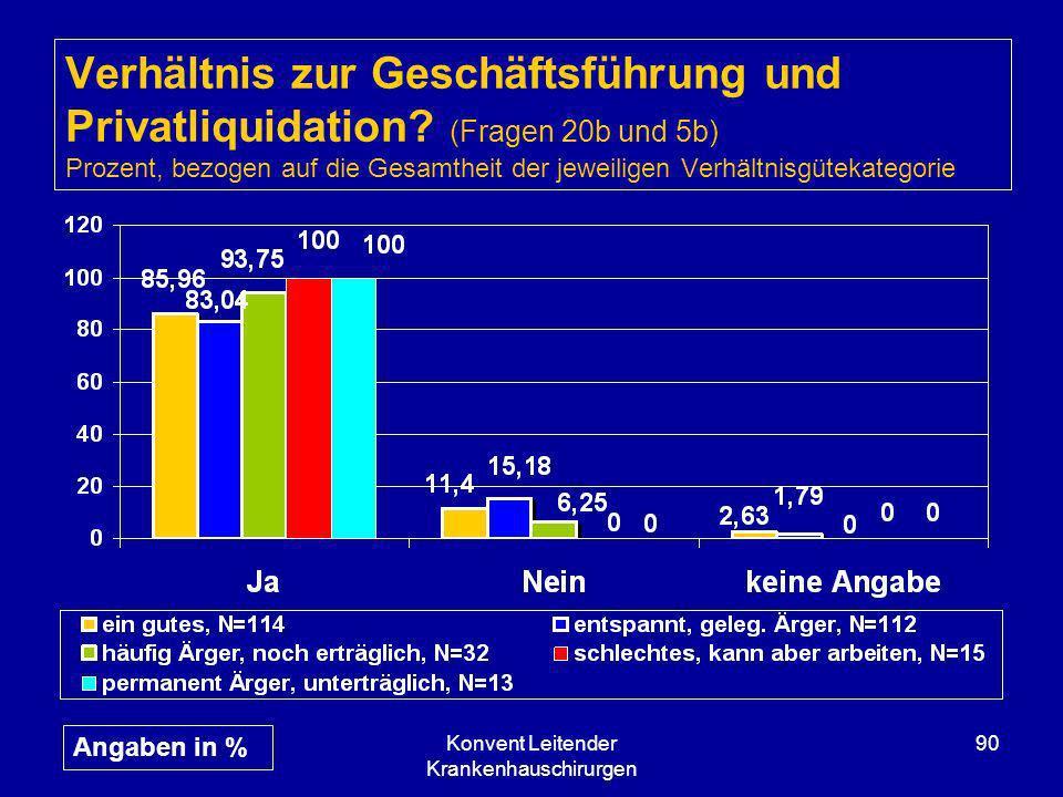 Konvent Leitender Krankenhauschirurgen 90 Verhältnis zur Geschäftsführung und Privatliquidation? (Fragen 20b und 5b) Prozent, bezogen auf die Gesamthe