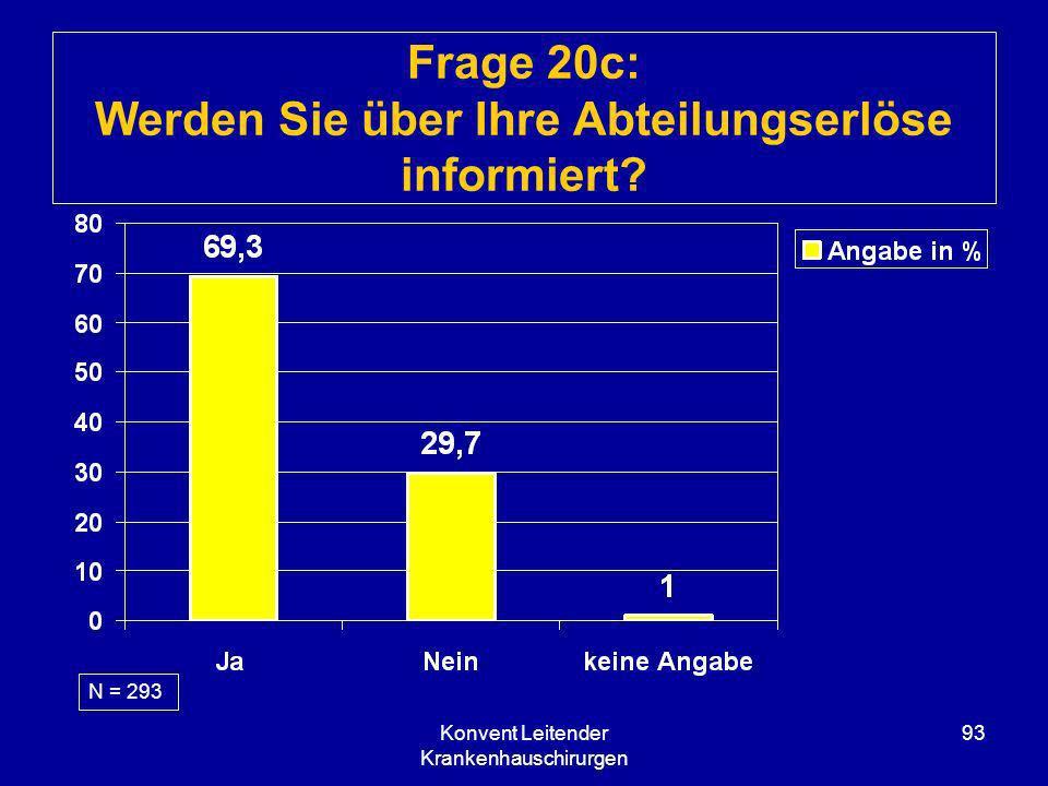 Konvent Leitender Krankenhauschirurgen 93 Frage 20c: Werden Sie über Ihre Abteilungserlöse informiert? N = 293