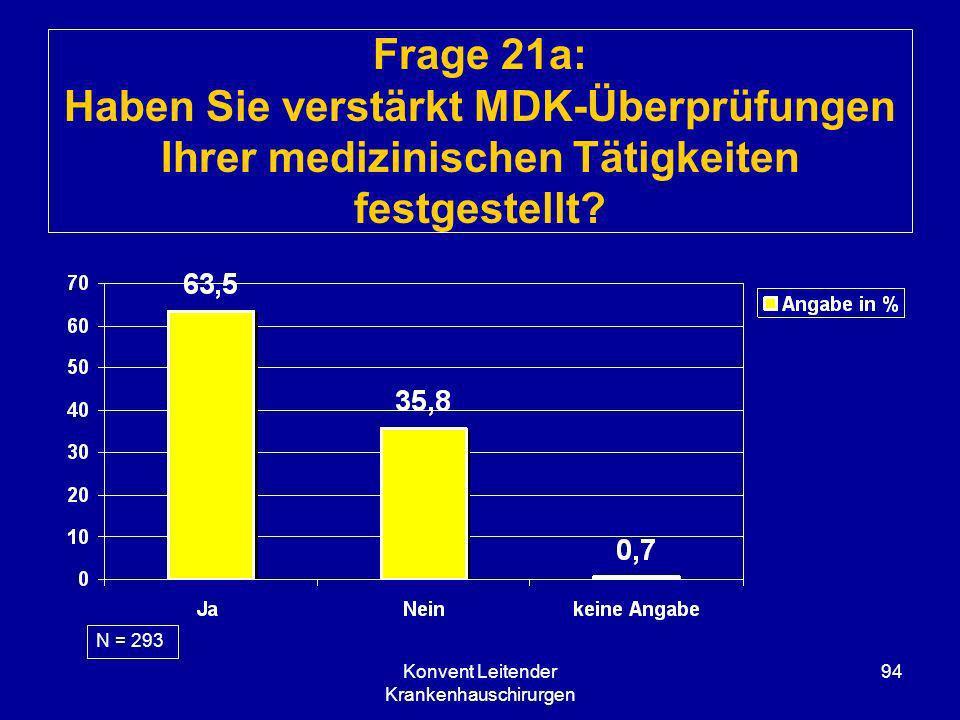 Konvent Leitender Krankenhauschirurgen 94 Frage 21a: Haben Sie verstärkt MDK-Überprüfungen Ihrer medizinischen Tätigkeiten festgestellt? N = 293
