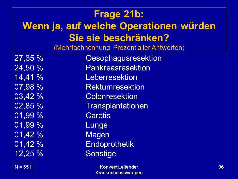 Konvent Leitender Krankenhauschirurgen 96 Frage 21b: Wenn ja, auf welche Operationen würden Sie sie beschränken? (Mehrfachnennung, Prozent aller Antwo