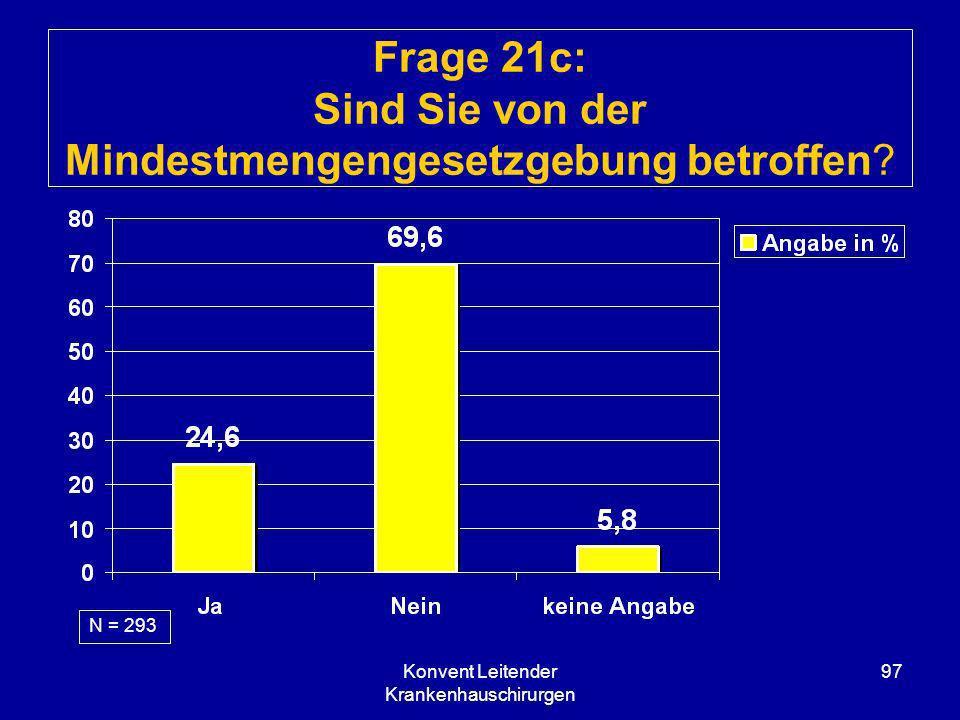 Konvent Leitender Krankenhauschirurgen 97 Frage 21c: Sind Sie von der Mindestmengengesetzgebung betroffen? N = 293