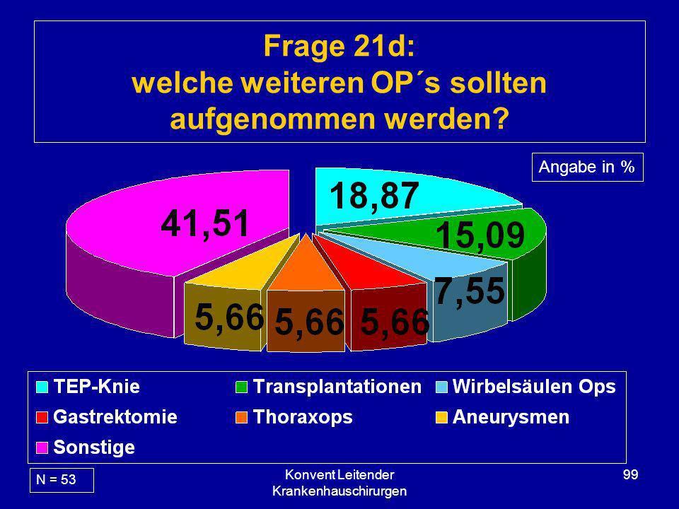 Konvent Leitender Krankenhauschirurgen 99 Frage 21d: welche weiteren OP´s sollten aufgenommen werden? N = 53 Angabe in %