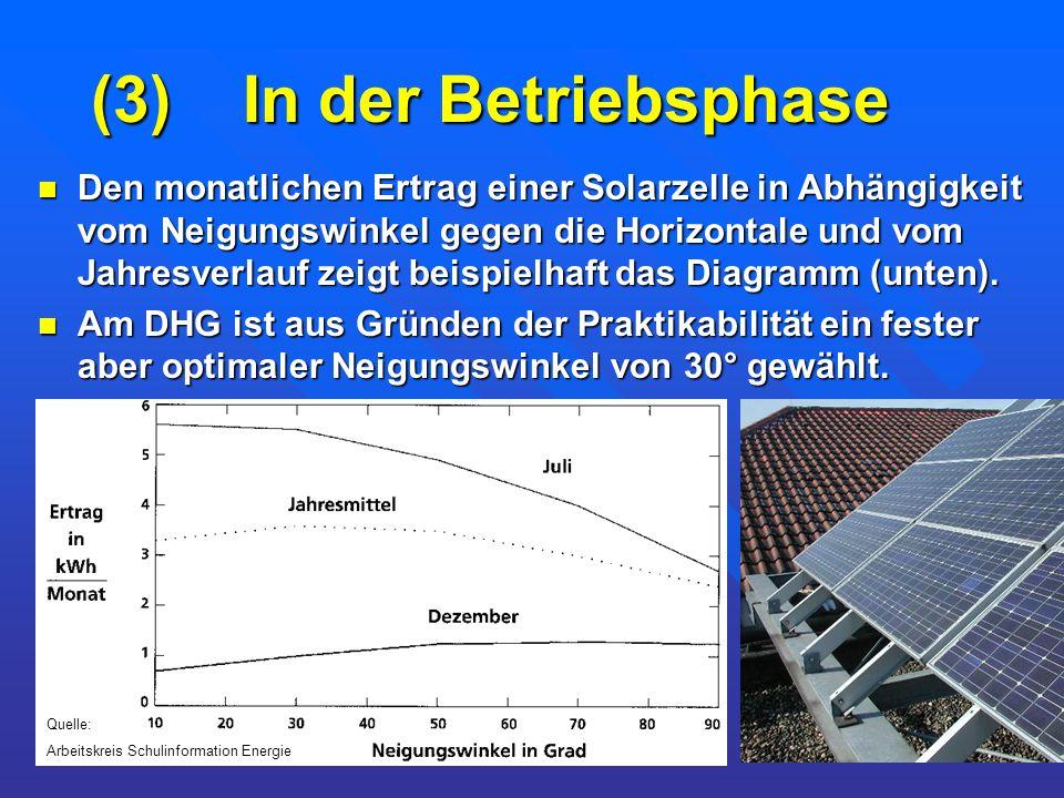 (3) In der Betriebsphase Den monatlichen Ertrag einer Solarzelle in Abhängigkeit vom Neigungswinkel gegen die Horizontale und vom Jahresverlauf zeigt