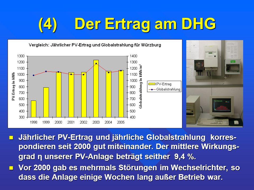 (4) Der Ertrag am DHG Jährlicher PV-Ertrag und jährliche Globalstrahlung korres- pondieren seit 2000 gut miteinander. Der mittlere Wirkungs- grad η un