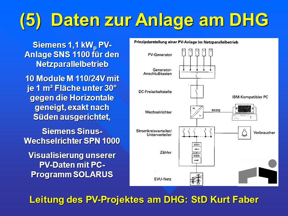Siemens 1,1 kW p PV- Anlage SNS 1100 für den Netzparallelbetrieb 10 Module M 110/24V mit je 1 m² Fläche unter 30° gegen die Horizontale geneigt, exakt