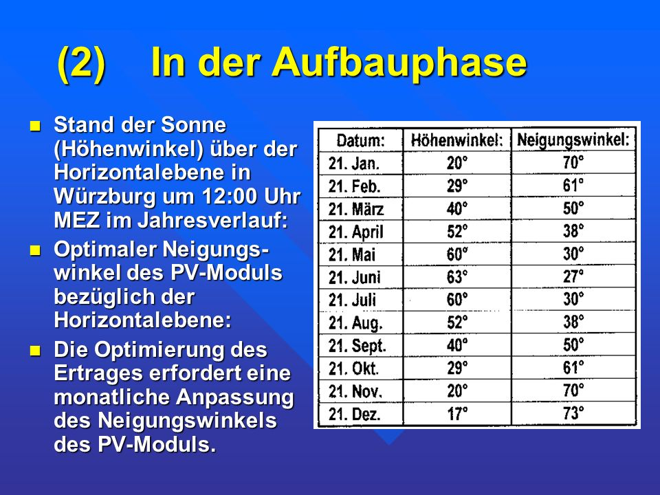 (2) In der Aufbauphase Stand der Sonne (Höhenwinkel) über der Horizontalebene in Würzburg um 12:00 Uhr MEZ im Jahresverlauf: Stand der Sonne (Höhenwin