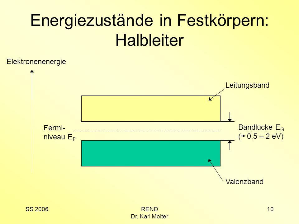 SS 2006REND Dr. Karl Molter 10 Energiezustände in Festkörpern: Halbleiter Elektronenenergie Leitungsband Valenzband Fermi- niveau E F Bandlücke E G (
