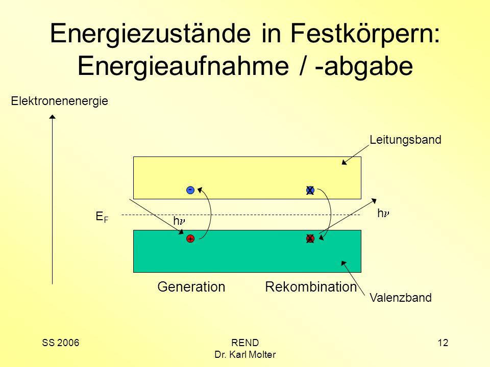 SS 2006REND Dr. Karl Molter 12 Energiezustände in Festkörpern: Energieaufnahme / -abgabe Elektronenenergie Leitungsband Valenzband EFEF + - h Generati