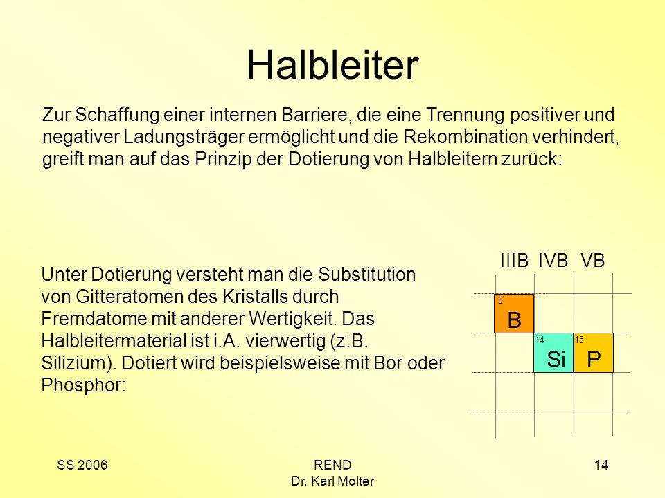 SS 2006REND Dr. Karl Molter 14 Halbleiter Zur Schaffung einer internen Barriere, die eine Trennung positiver und negativer Ladungsträger ermöglicht un