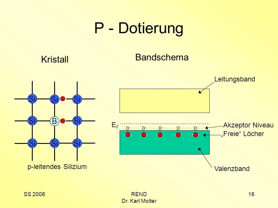 SS 2006REND Dr. Karl Molter 16 P - Dotierung Si p-leitendes Silizium B-B- + + Kristall Leitungsband Valenzband EFEF B-B- B-B- B-B- B-B- B-B- Freie Löc