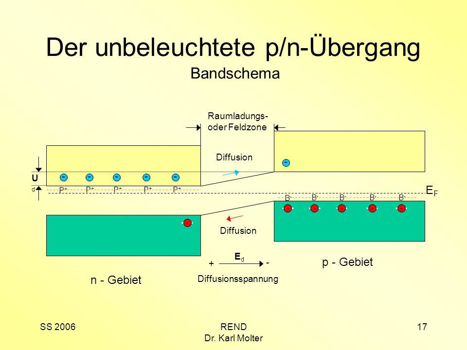 SS 2006REND Dr. Karl Molter 17 p - Gebiet EFEF B-B- B-B- B-B- B-B- B-B- +++ + n - Gebiet ---- P+P+ P+P+ P+P+ P+P+ P+P+ Der unbeleuchtete p/n-Übergang