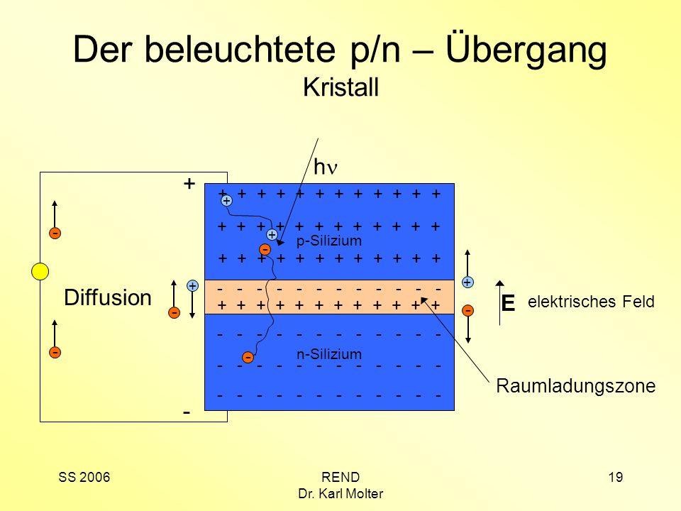 SS 2006REND Dr. Karl Molter 19 Der beleuchtete p/n – Übergang Kristall n-Silizium - - - - - - p-Silizium + + + + + + + - Diffusion - + elektrisches Fe