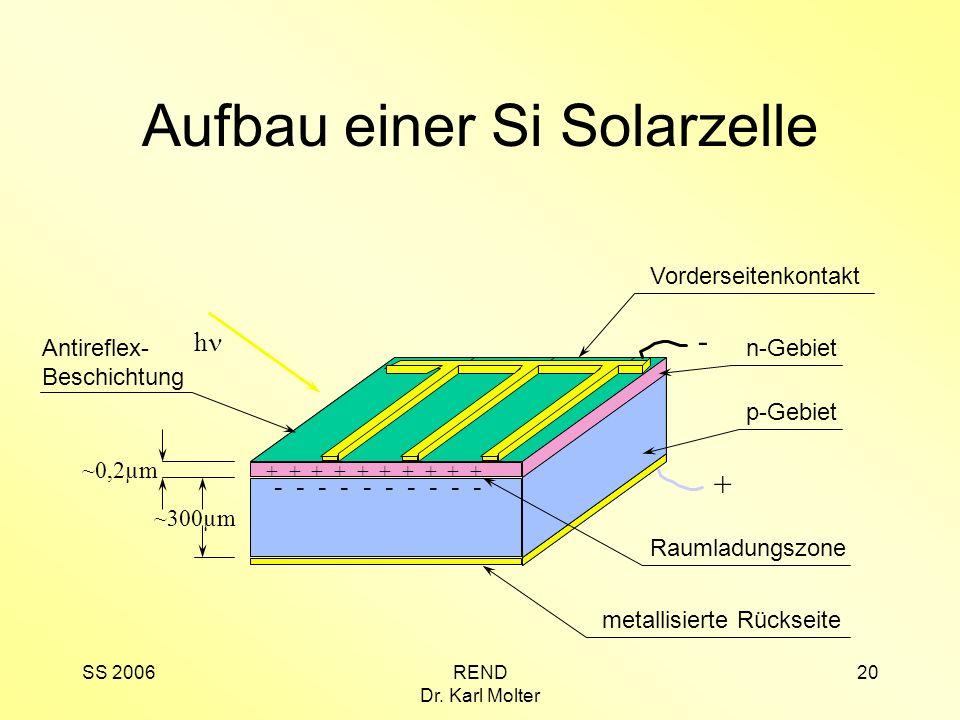 SS 2006REND Dr. Karl Molter 20 Antireflex- Beschichtung Aufbau einer Si Solarzelle ~0,2µm ~300µm Vorderseitenkontakt metallisierte Rückseite n-Gebiet