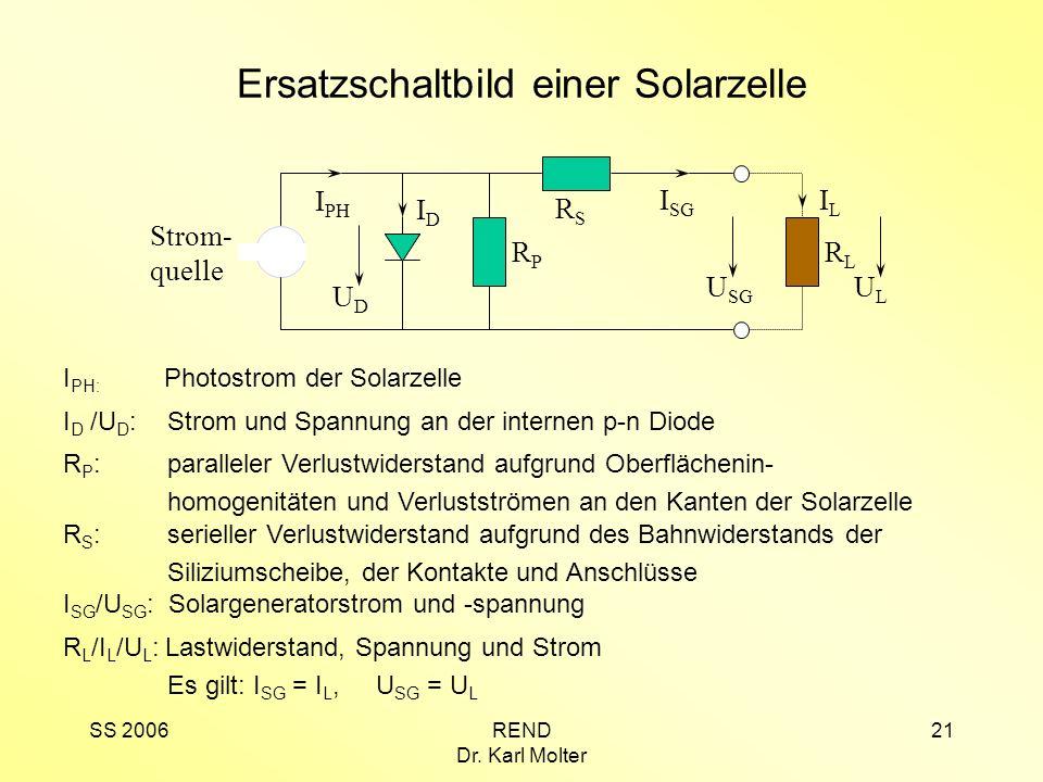 SS 2006REND Dr. Karl Molter 21 Ersatzschaltbild einer Solarzelle RPRP U SG RSRS I SG RLRL ULUL ILIL IDID UDUD Strom- quelle I PH I PH: Photostrom der
