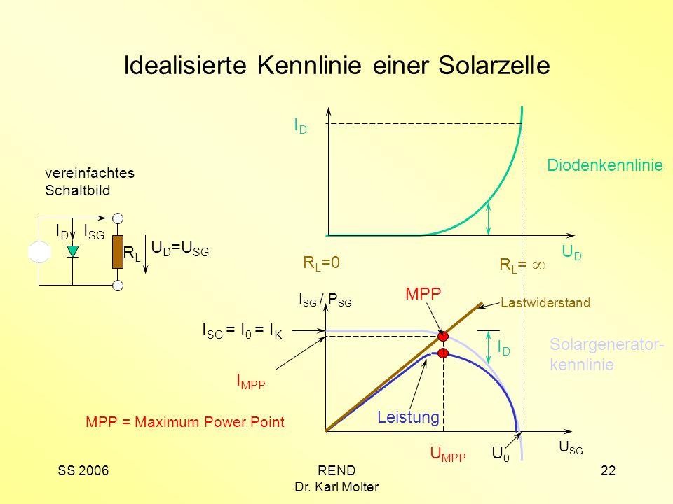 SS 2006REND Dr. Karl Molter 22 Idealisierte Kennlinie einer Solarzelle IDID I SG RLRL U D =U SG IDID I SG / P SG U SG Solargenerator- kennlinie I SG =