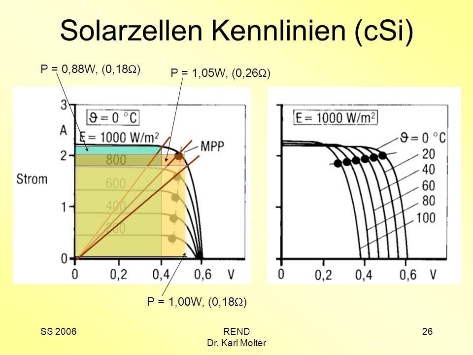 SS 2006REND Dr. Karl Molter 26 Solarzellen Kennlinien (cSi) P = 0,88W, (0,18 ) P = 1,05W, (0,26 ) P = 1,00W, (0,18 )
