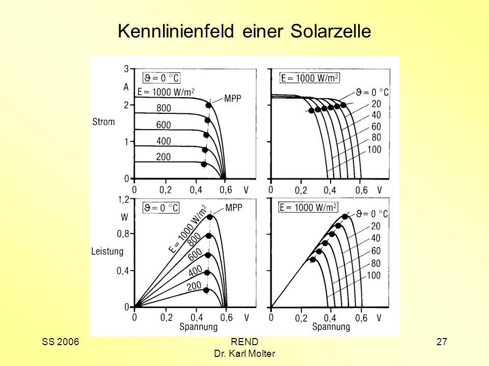 SS 2006REND Dr. Karl Molter 27 Kennlinienfeld einer Solarzelle