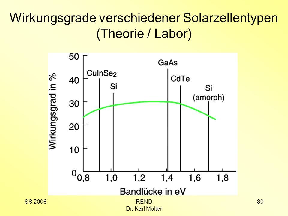 SS 2006REND Dr. Karl Molter 30 Wirkungsgrade verschiedener Solarzellentypen (Theorie / Labor)