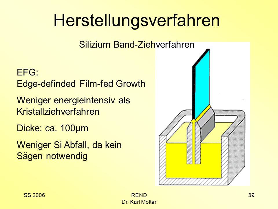 SS 2006REND Dr. Karl Molter 39 Herstellungsverfahren EFG: Edge-definded Film-fed Growth Weniger energieintensiv als Kristallziehverfahren Dicke: ca. 1