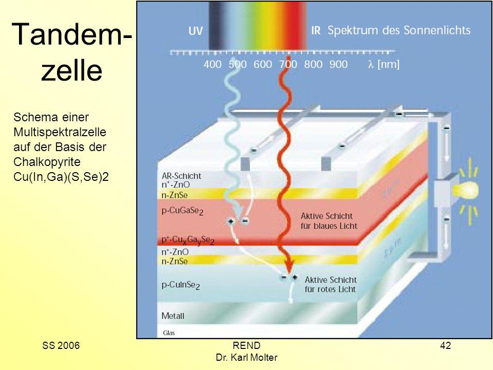 SS 2006REND Dr. Karl Molter 42 Tandem- zelle Schema einer Multispektralzelle auf der Basis der Chalkopyrite Cu(In,Ga)(S,Se)2