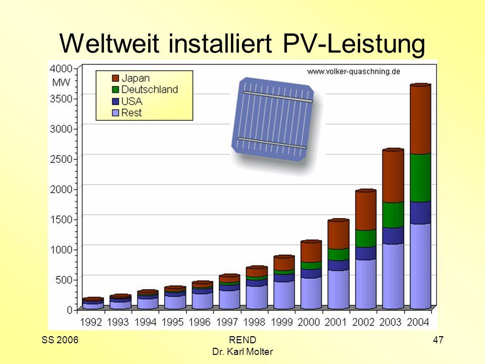 SS 2006REND Dr. Karl Molter 47 Weltweit installiert PV-Leistung
