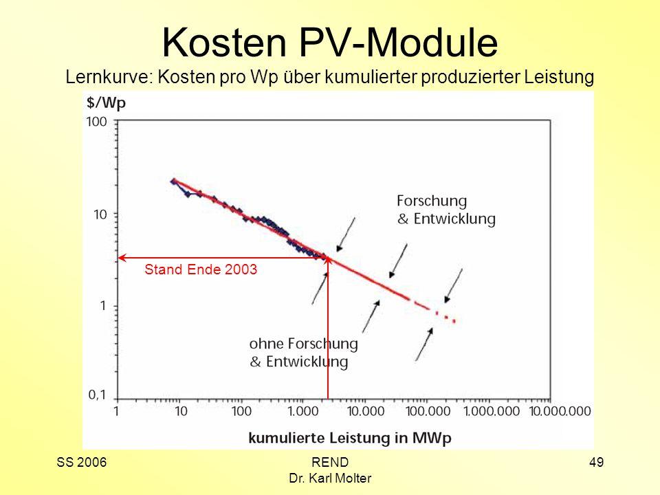 SS 2006REND Dr. Karl Molter 49 Kosten PV-Module Lernkurve: Kosten pro Wp über kumulierter produzierter Leistung Stand Ende 2003