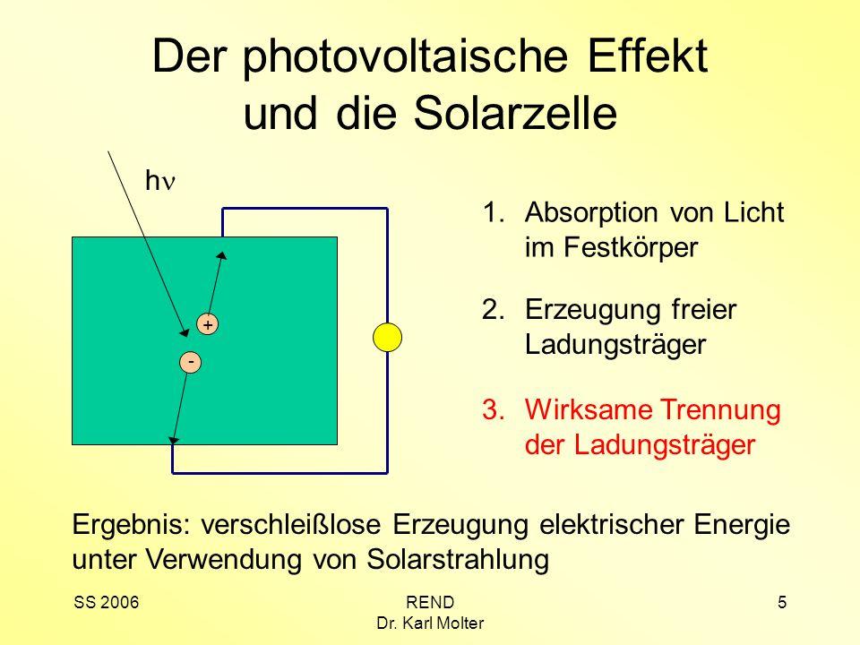 SS 2006REND Dr. Karl Molter 5 Der photovoltaische Effekt und die Solarzelle 1.Absorption von Licht im Festkörper h - + 2.Erzeugung freier Ladungsträge