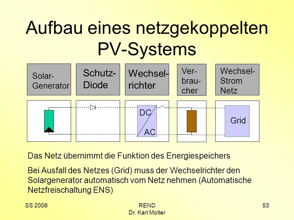 SS 2006REND Dr. Karl Molter 53 Aufbau eines netzgekoppelten PV-Systems Solar- Generator Wechsel- richter DC AC Schutz- Diode Ver- brau- cher Wechsel-