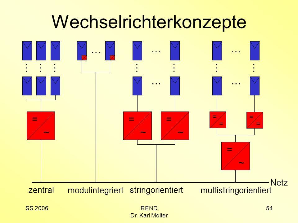 SS 2006REND Dr. Karl Molter 54 Wechselrichterkonzepte Netz = ~ = ~ … modulintegriert = ~ ……… zentral = ~ = ~ … … …… stringorientiert … … …… = = = = =