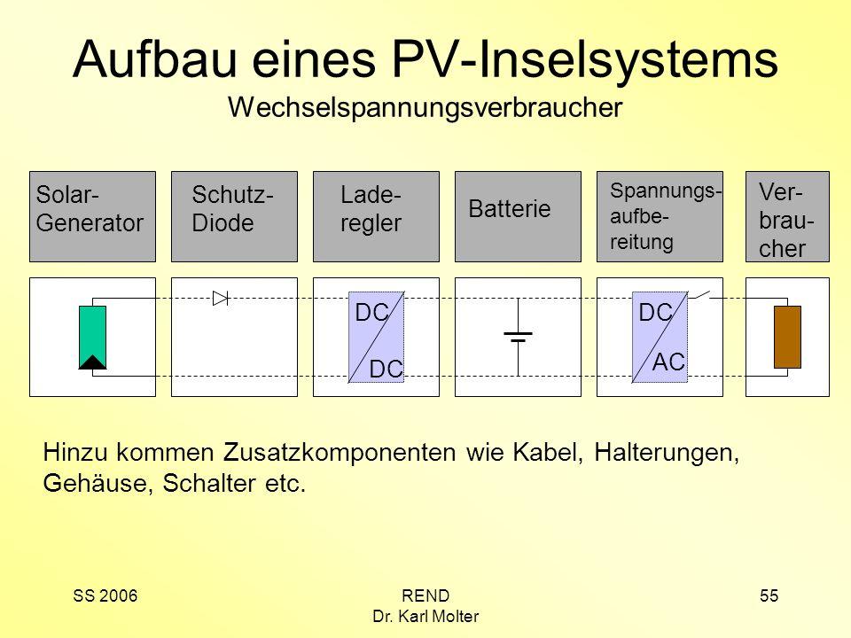 SS 2006REND Dr. Karl Molter 55 Aufbau eines PV-Inselsystems Wechselspannungsverbraucher Solar- Generator Lade- regler DC Hinzu kommen Zusatzkomponente