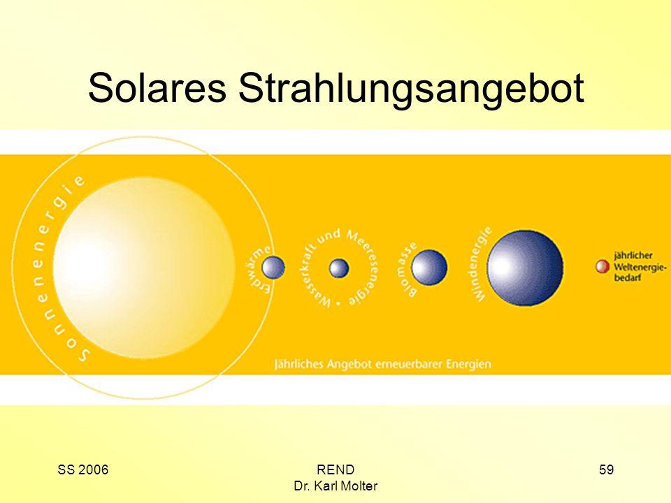 SS 2006REND Dr. Karl Molter 59 Solares Strahlungsangebot